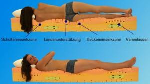 orthodorn matratzen module gegen r ckenschmerzen. Black Bedroom Furniture Sets. Home Design Ideas